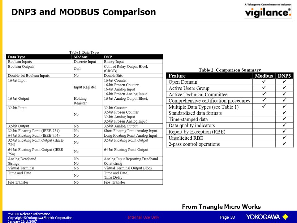 DNP3 and MODBUS Comparison