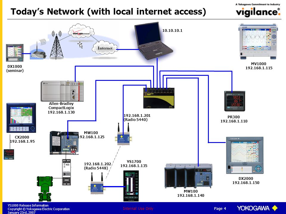 Today's Network (with local internet access)