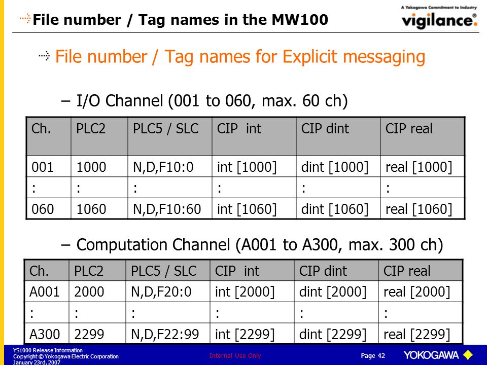 File number / Tag names in the MW100