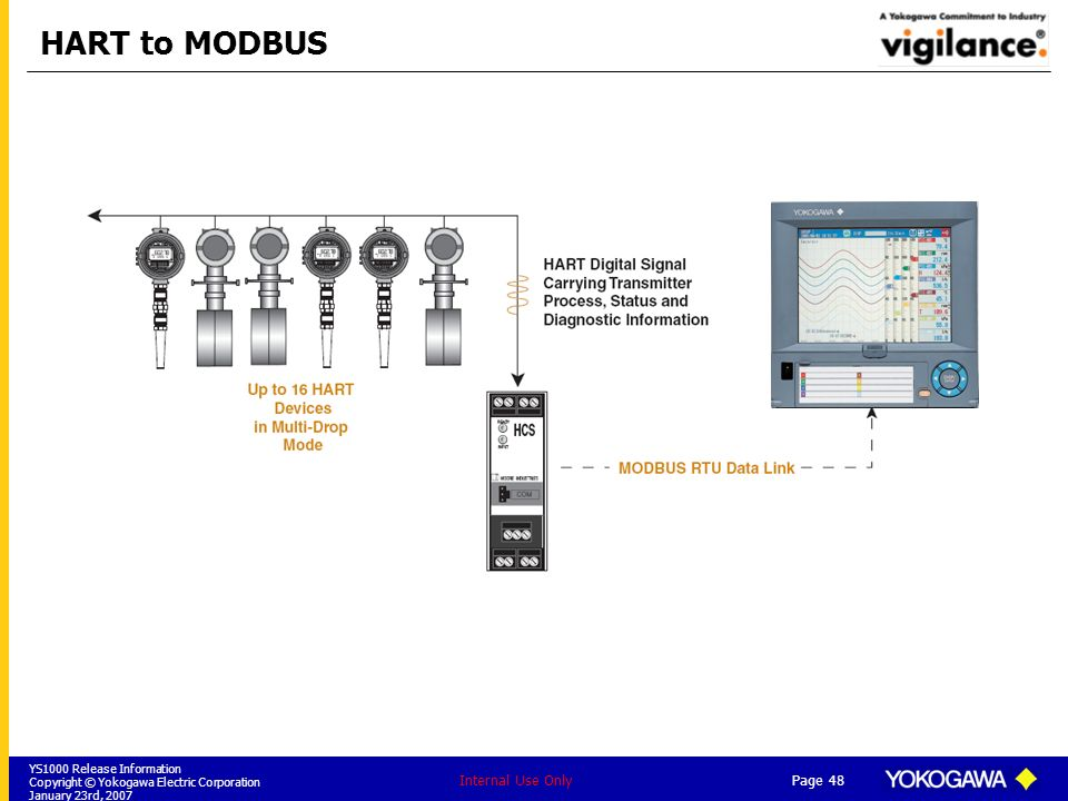 HART to MODBUS Internal Use Only