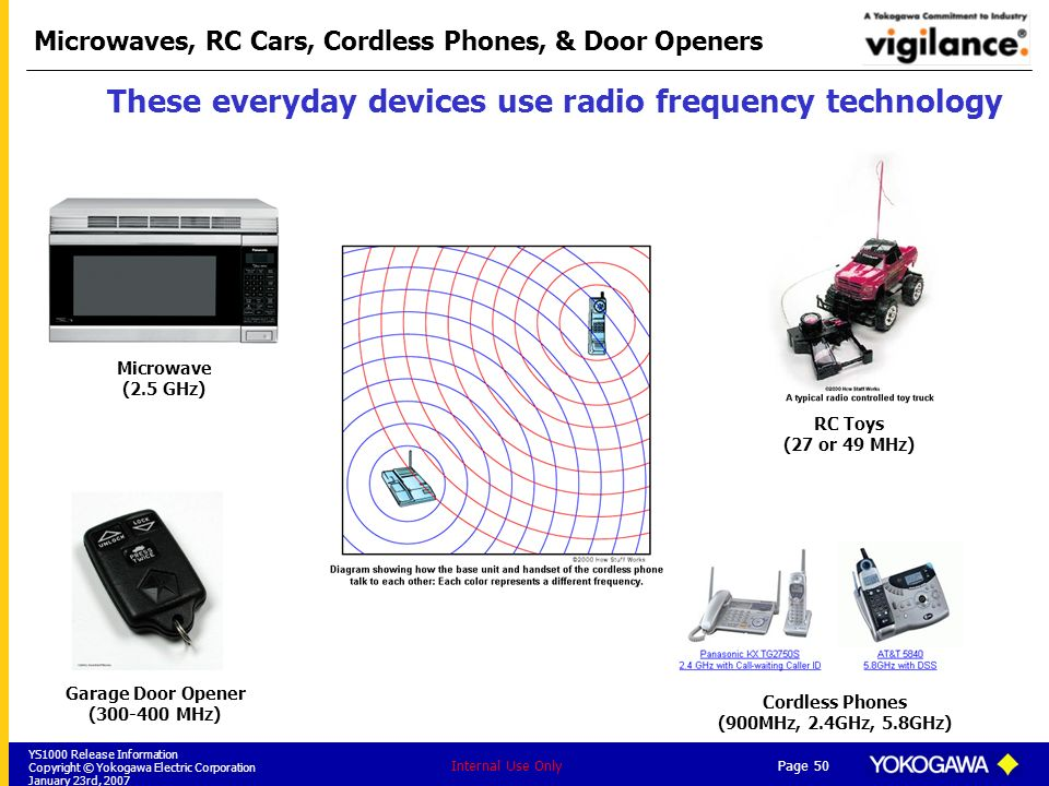 Microwaves, RC Cars, Cordless Phones, & Door Openers