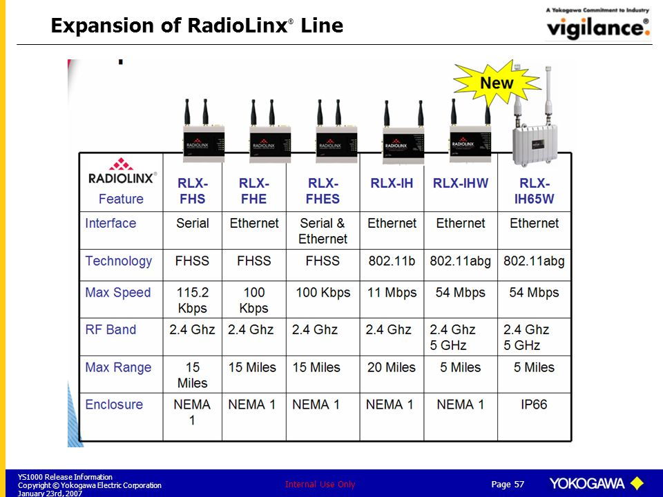 Expansion of RadioLinx® Line