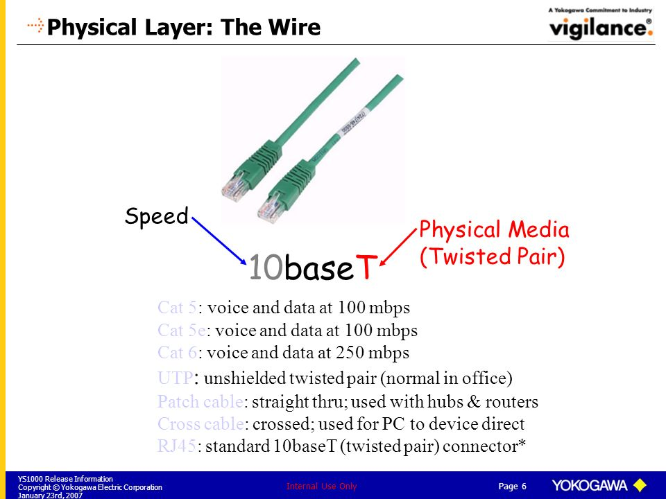Physical Layer: The Wire