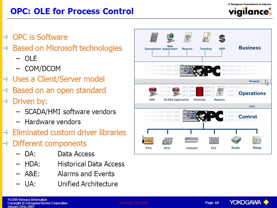 OPC: OLE for Process Control