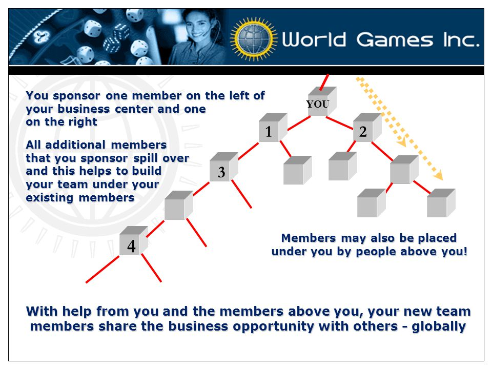 Members may also be placed under you by people above you!