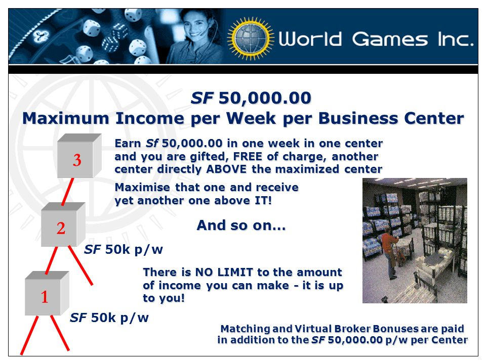 Maximum Income per Week per Business Center