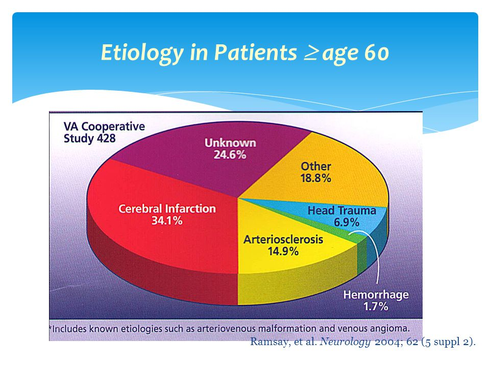 Etiology in Patients  age 60