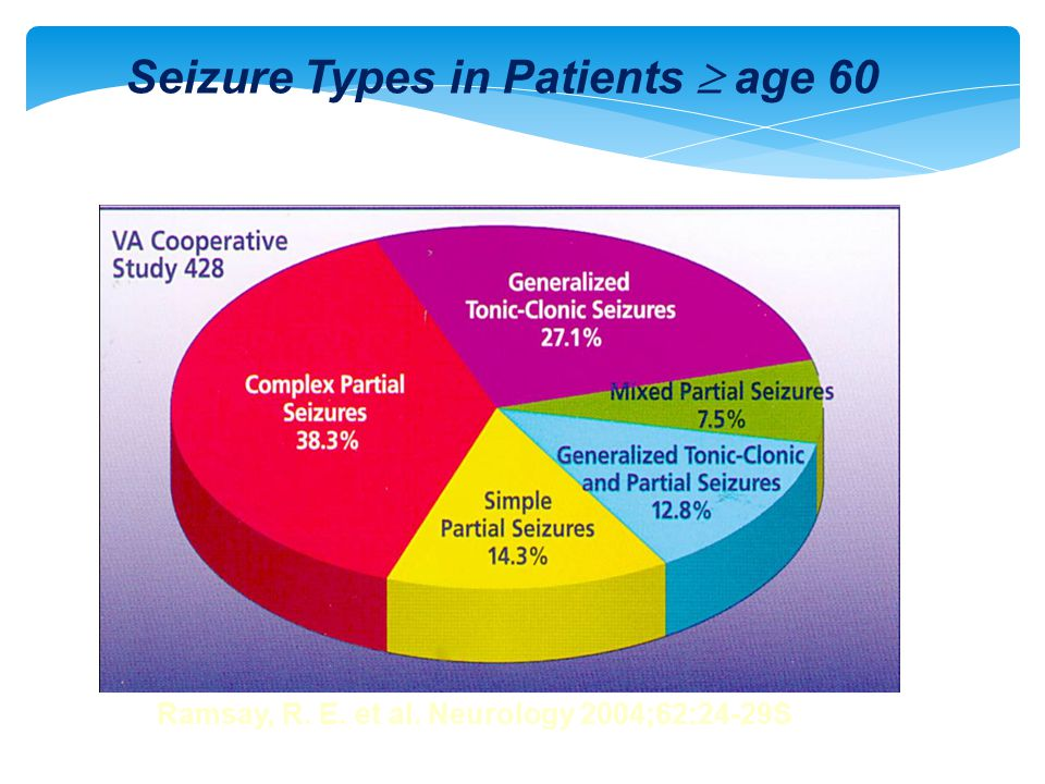 Seizure Types in Patients  age 60