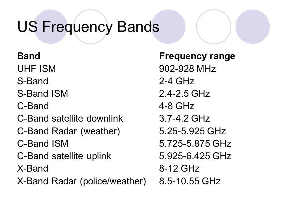 US Frequency Bands Band Frequency range UHF ISM 902-928 MHz