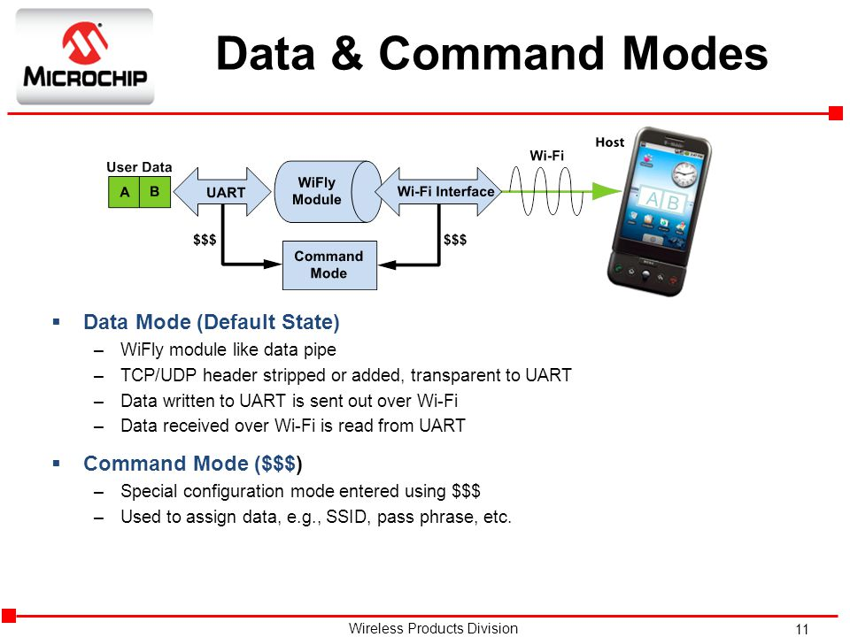 Data & Command Modes Data Mode (Default State) Command Mode ($$$) A B