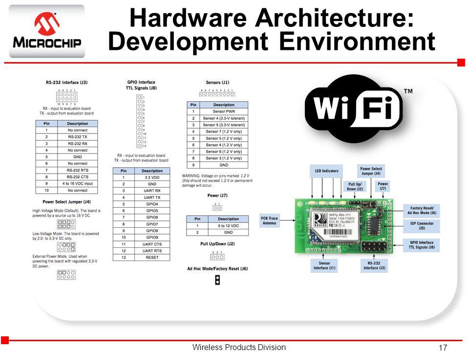 Hardware Architecture: Development Environment