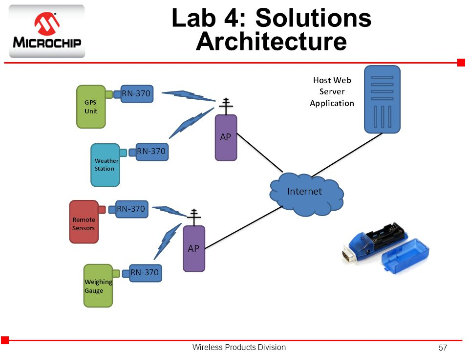 Lab 4: Solutions Architecture