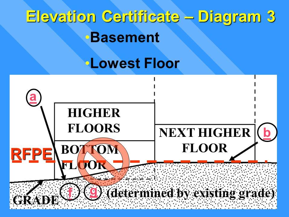Lowest Floor Elevation : Floodplain management permit process ppt download