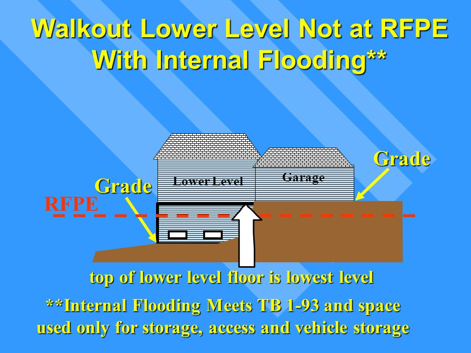 Walkout Lower Level Not at RFPE With Internal Flooding**