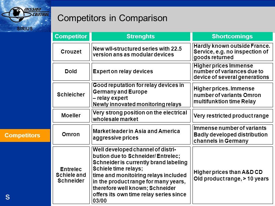 Competitors in Comparison