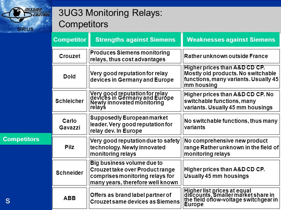 3UG3 Monitoring Relays: Competitors
