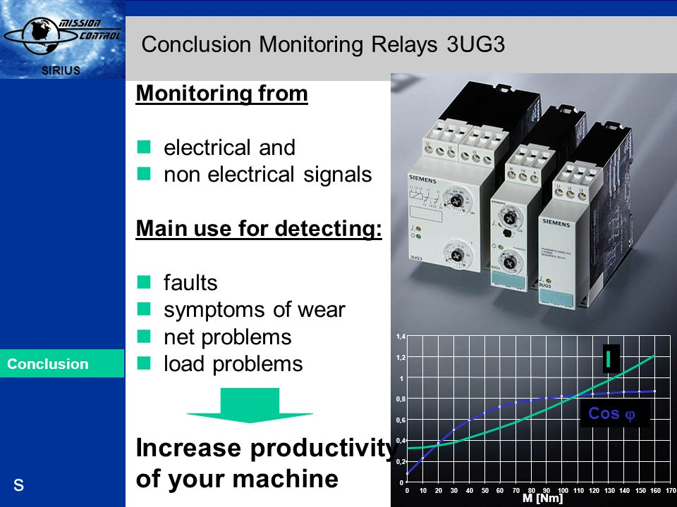 Conclusion Monitoring Relays 3UG3