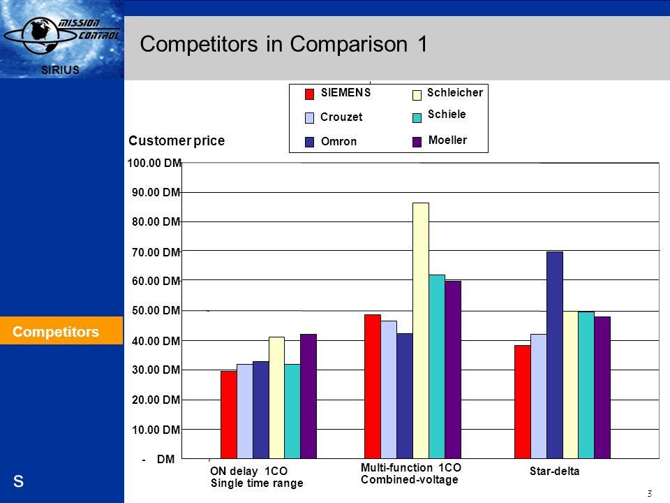 Competitors in Comparison 1