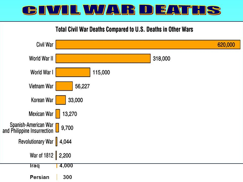 CIVIL WAR DEATHS Iraq 4,000 Persian 300 Chart: Total Deaths