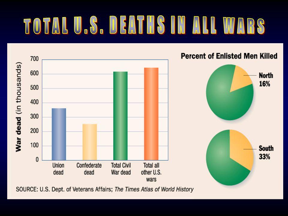 TOTAL U.S. DEATHS IN ALL WARS
