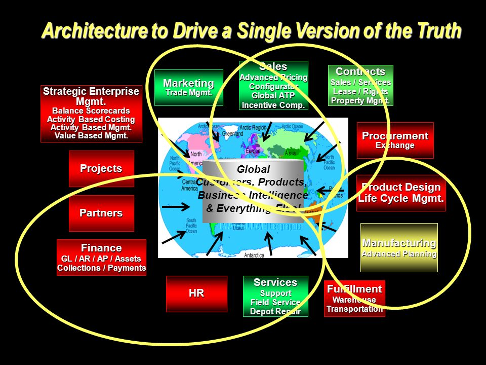 Architecture to Drive a Single Version of the Truth