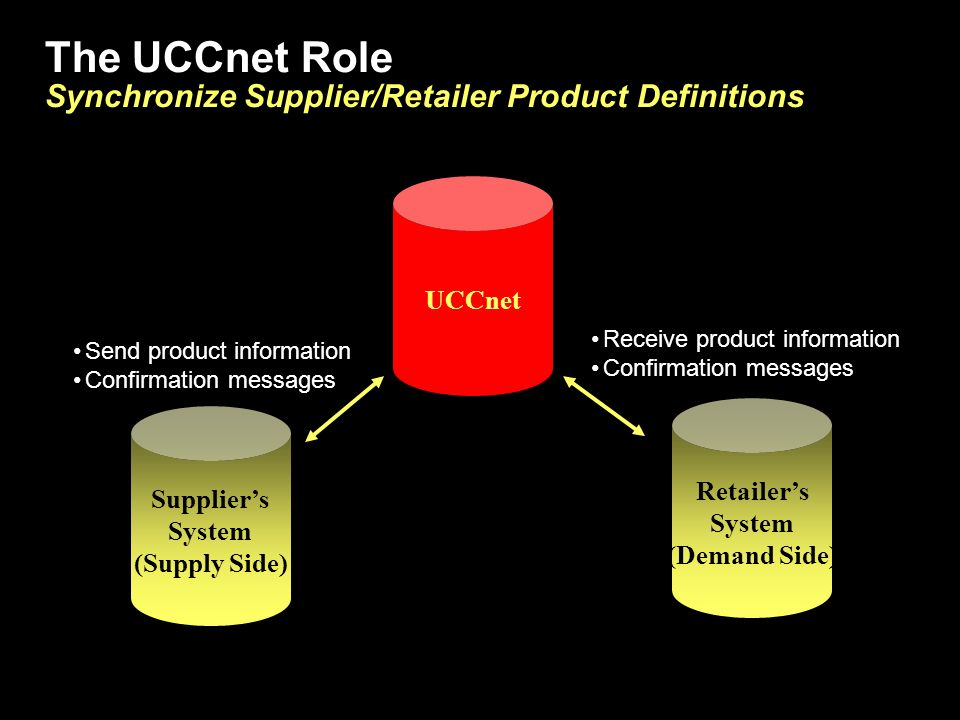 The UCCnet Role Synchronize Supplier/Retailer Product Definitions