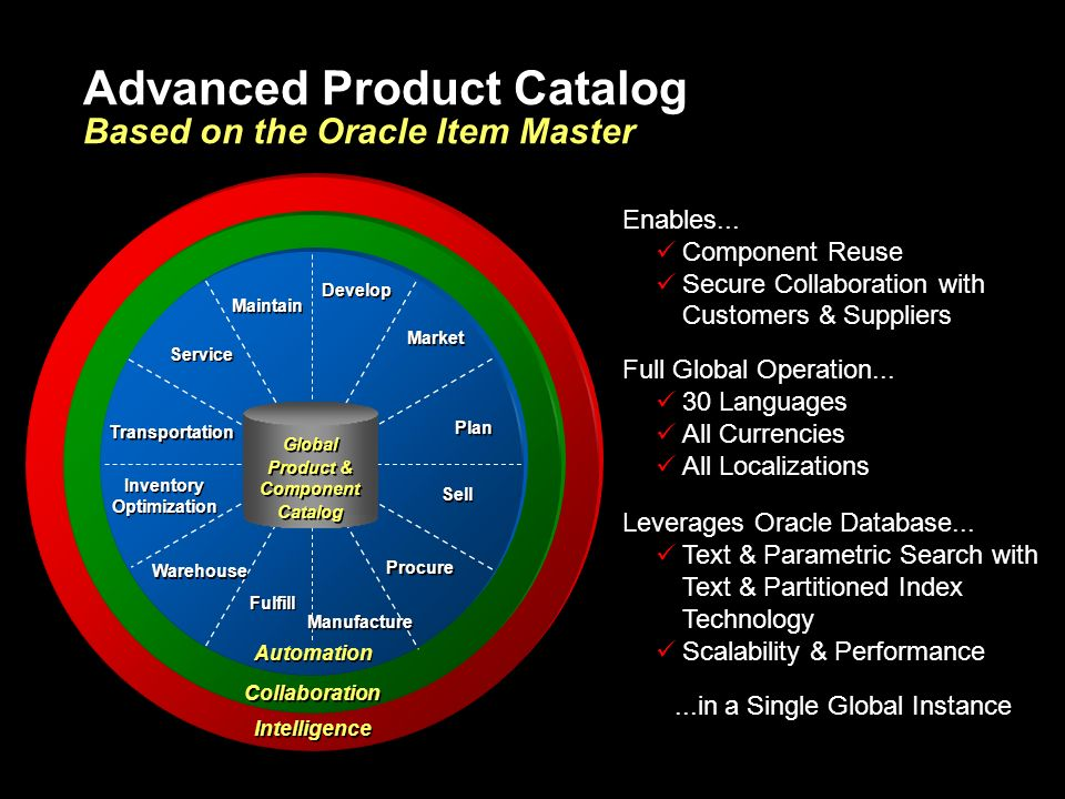 Advanced Product Catalog Based on the Oracle Item Master