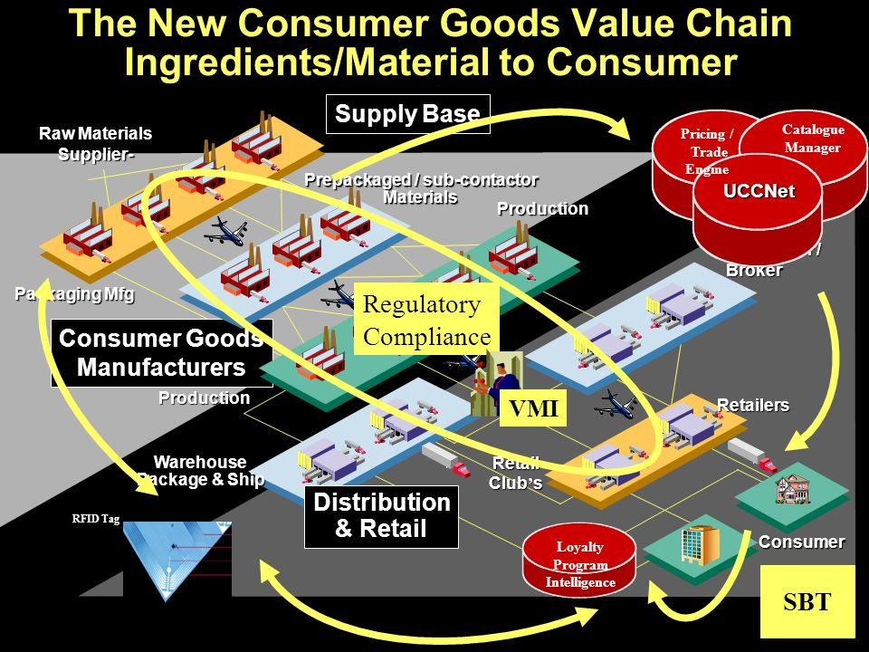 The New Consumer Goods Value Chain Ingredients/Material to Consumer