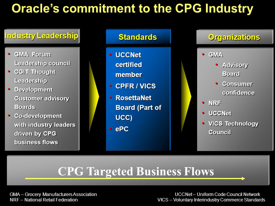 CPG Targeted Business Flows