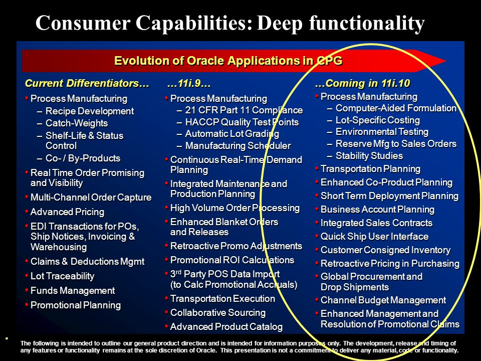 Evolution of Oracle Applications in CPG