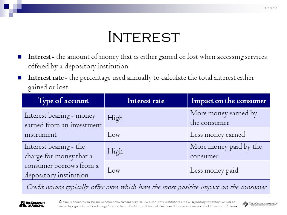 Interest Type of account Interest rate Impact on the consumer