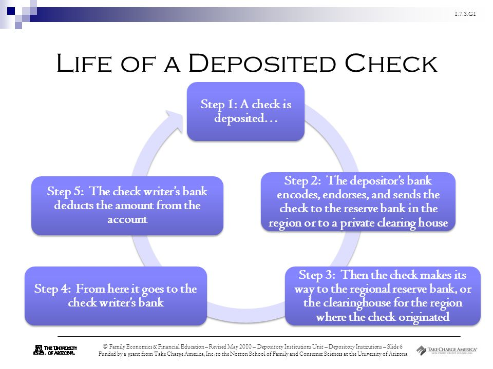Life of a Deposited Check