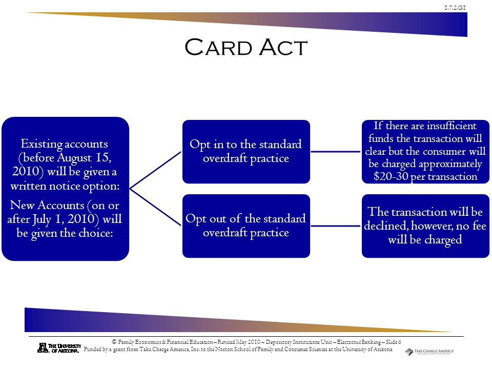 Card Act Existing accounts (before August 15, 2010) will be given a written notice option: