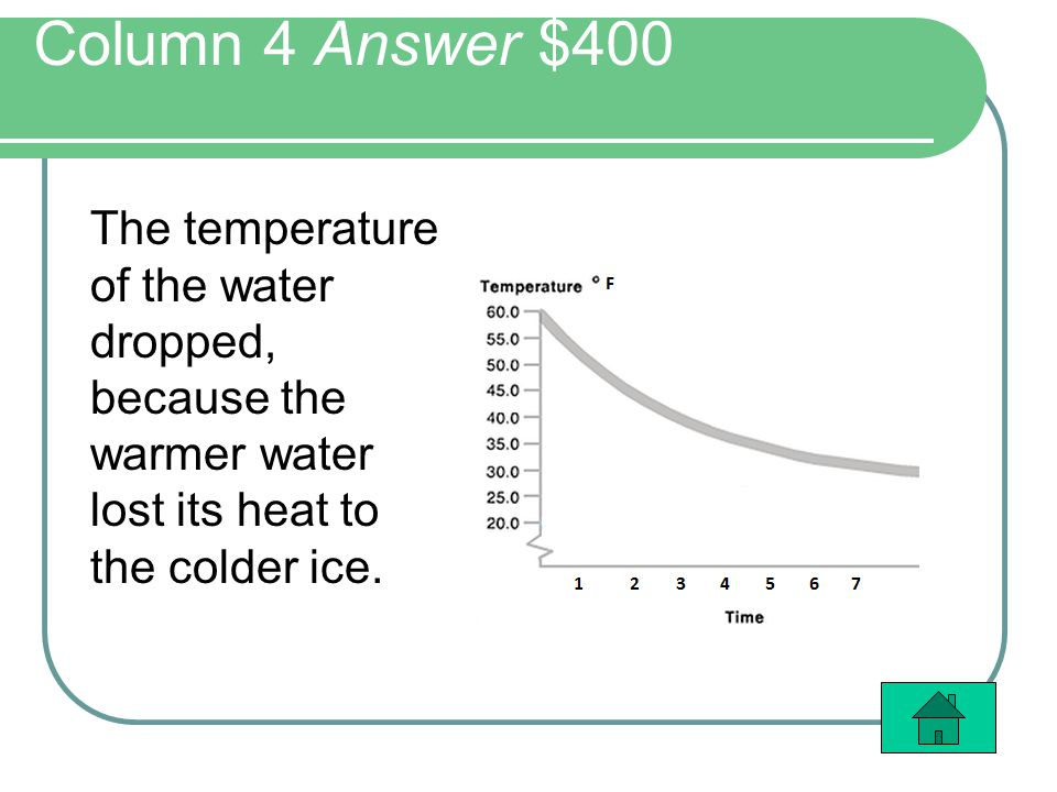 Column 4 Answer $400 The temperature of the water dropped, because the warmer water lost its heat to the colder ice.