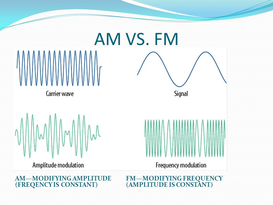 AM VS. FM AM—MODIFYING AMPLITUDE (FREQENCY IS CONSTANT)