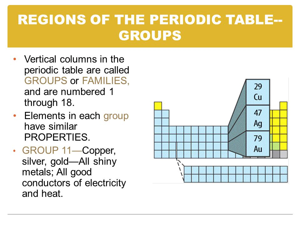 REGIONS OF THE PERIODIC TABLE--GROUPS