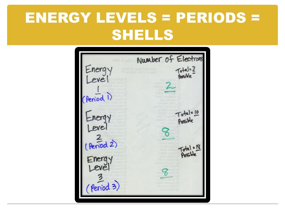 ENERGY LEVELS = PERIODS = SHELLS