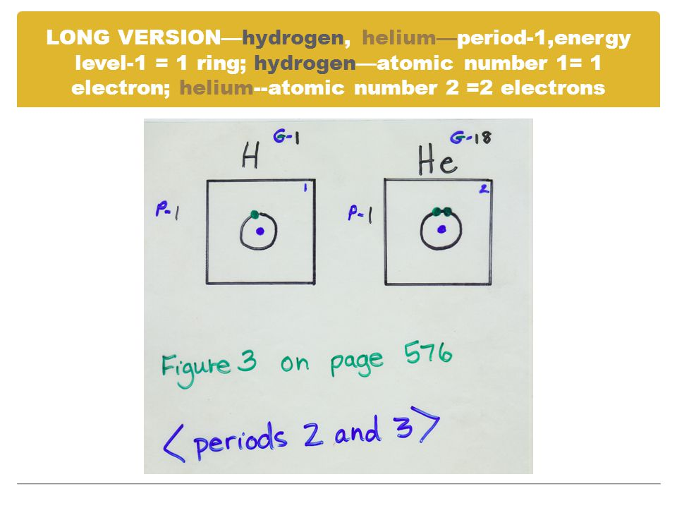 LONG VERSION—hydrogen, helium—period-1,energy level-1 = 1 ring; hydrogen—atomic number 1= 1 electron; helium--atomic number 2 =2 electrons
