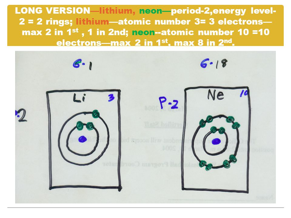 LONG VERSION—lithium, neon—period-2,energy level-2 = 2 rings; lithium—atomic number 3= 3 electrons—max 2 in 1st , 1 in 2nd; neon--atomic number 10 =10 electrons—max 2 in 1st, max 8 in 2nd.