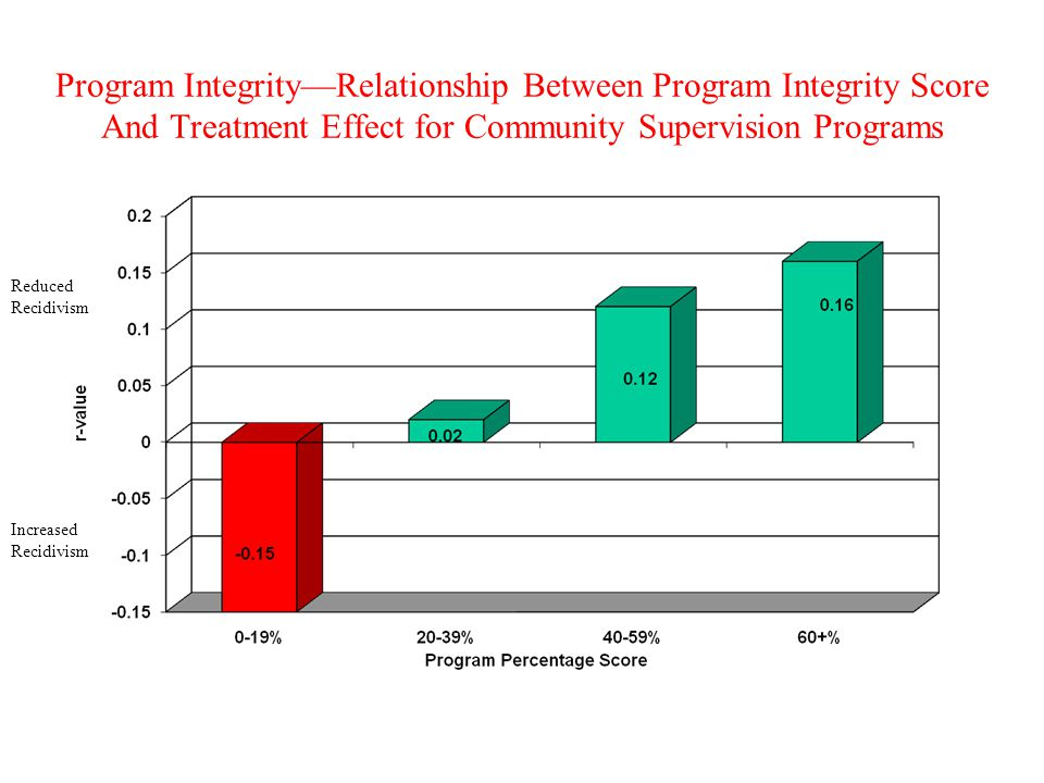 Program Integrity—Relationship Between Program Integrity Score And Treatment Effect for Community Supervision Programs