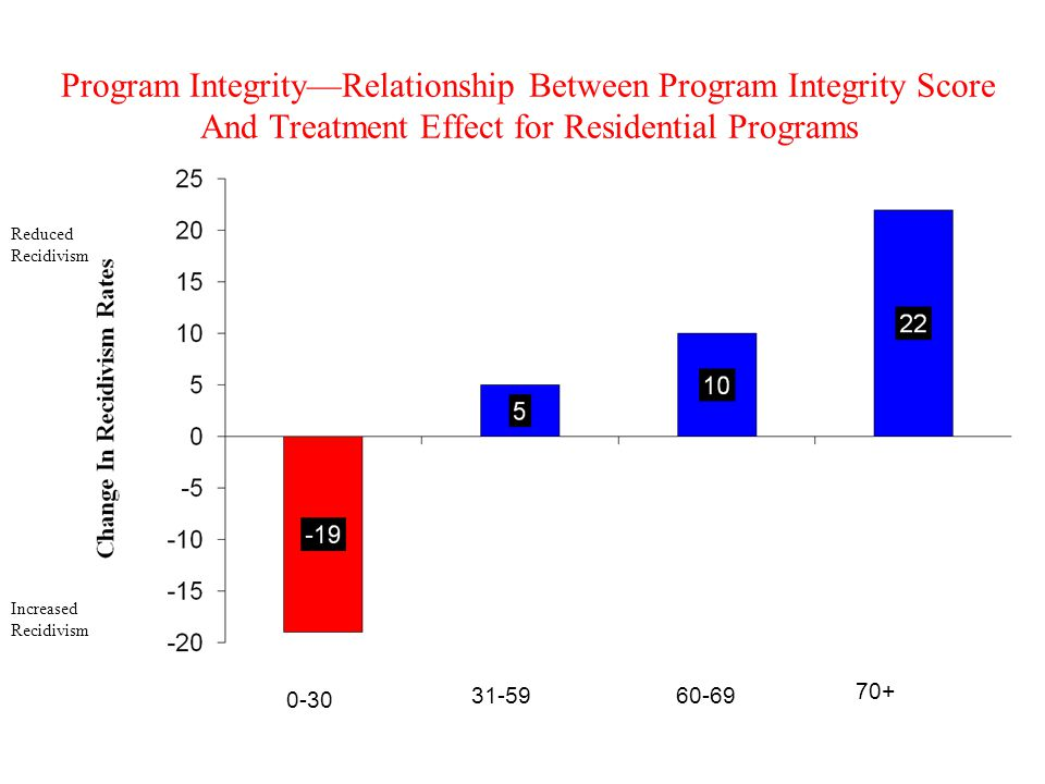 Program Integrity—Relationship Between Program Integrity Score And Treatment Effect for Residential Programs