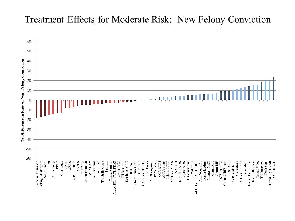 Treatment Effects for Moderate Risk: New Felony Conviction