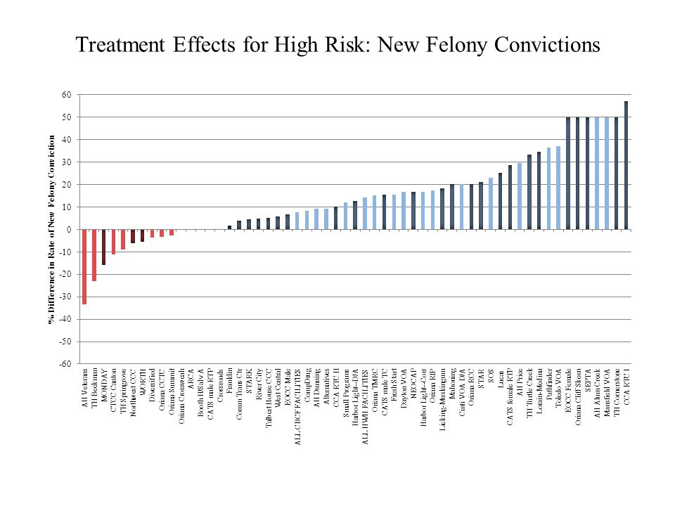 Treatment Effects for High Risk: New Felony Convictions