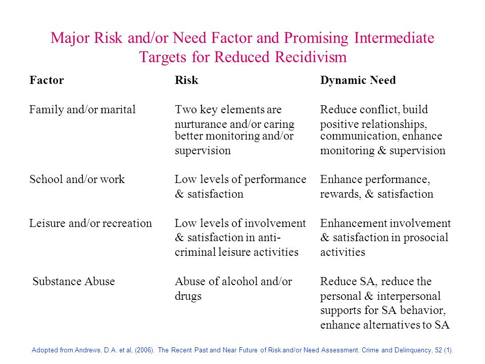 Major Risk and/or Need Factor and Promising Intermediate Targets for Reduced Recidivism