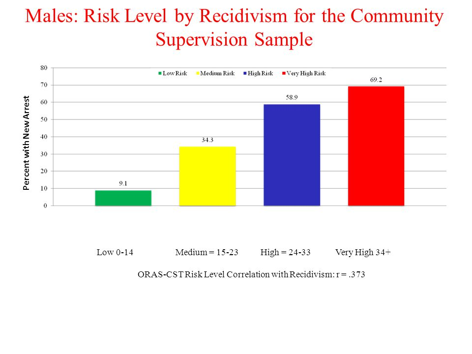 Males: Risk Level by Recidivism for the Community Supervision Sample