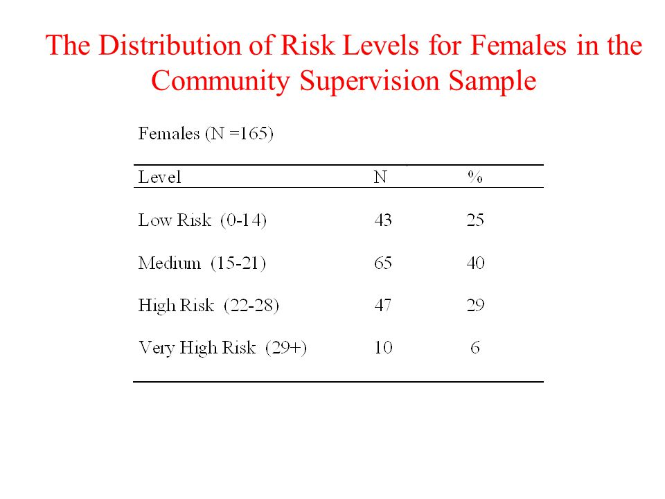 The Distribution of Risk Levels for Females in the Community Supervision Sample