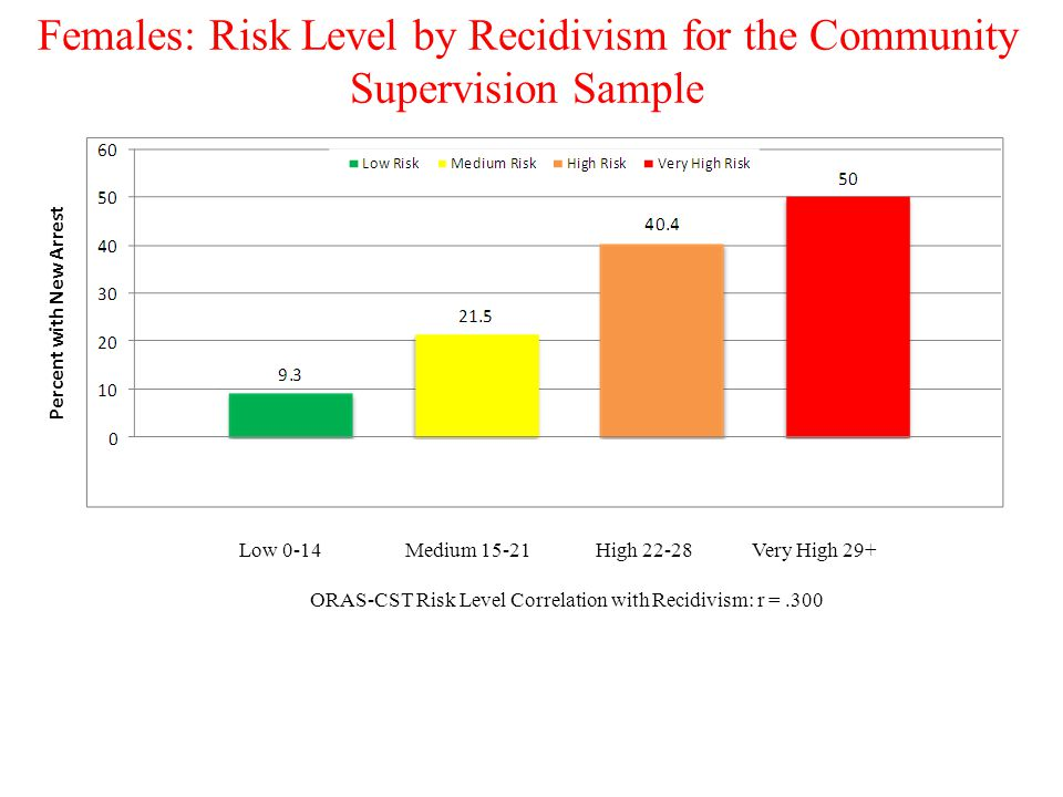Females: Risk Level by Recidivism for the Community Supervision Sample