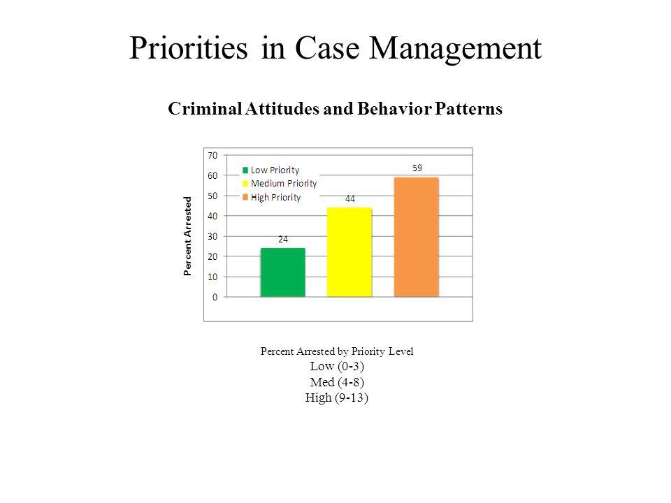 Priorities in Case Management