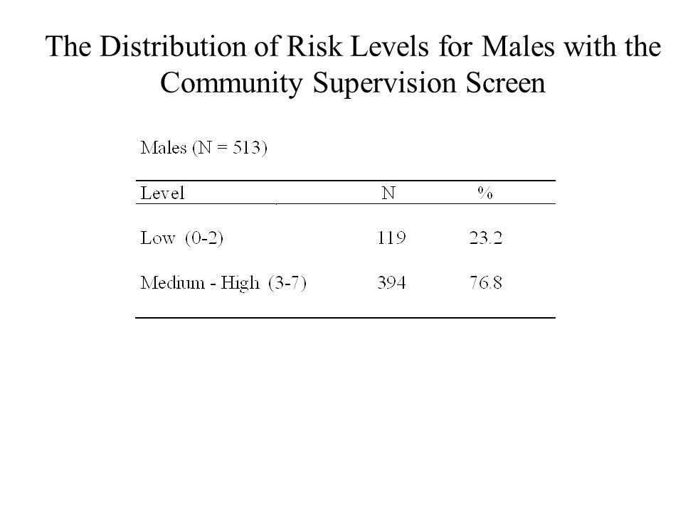 The Distribution of Risk Levels for Males with the Community Supervision Screen