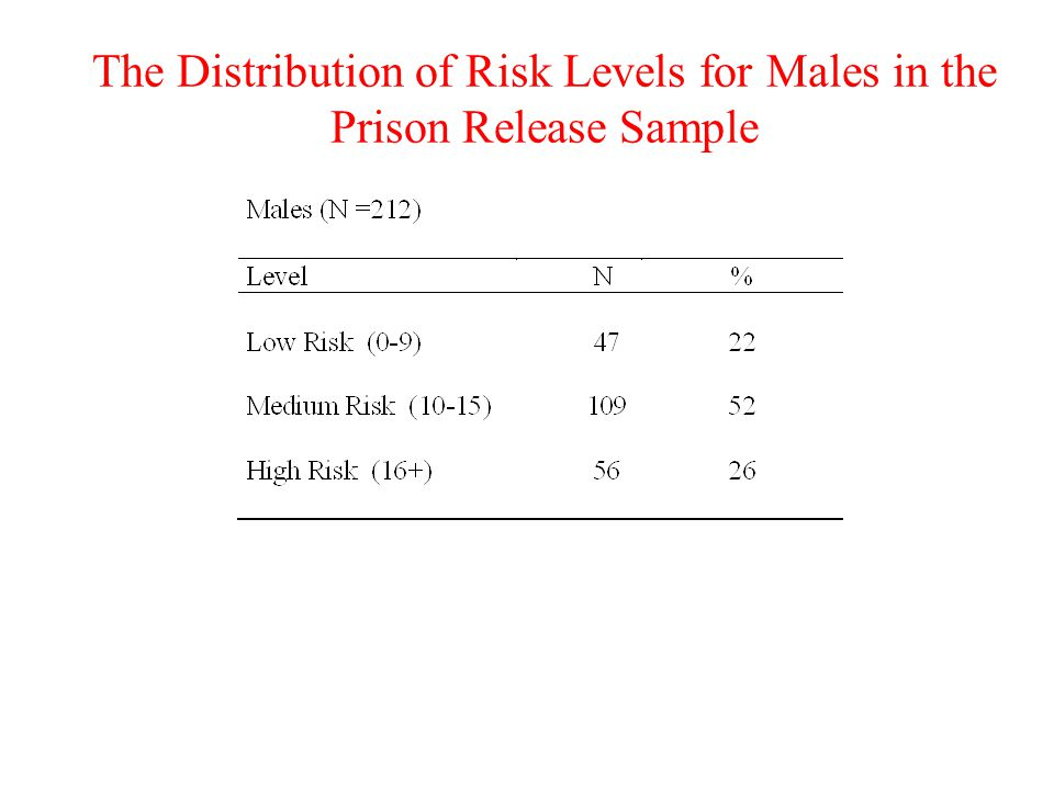 The Distribution of Risk Levels for Males in the Prison Release Sample